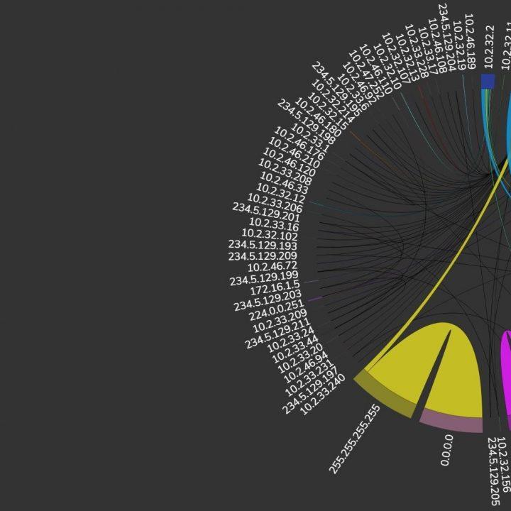 Easy Network Visualisation